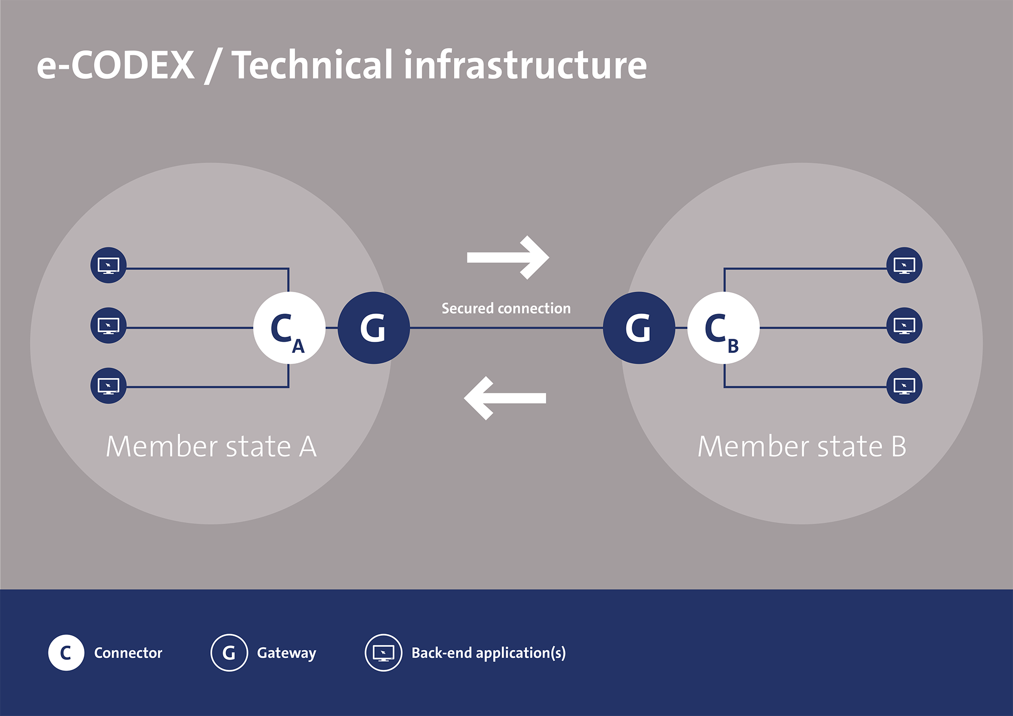 e-CODEX Technical infrastructure: overview