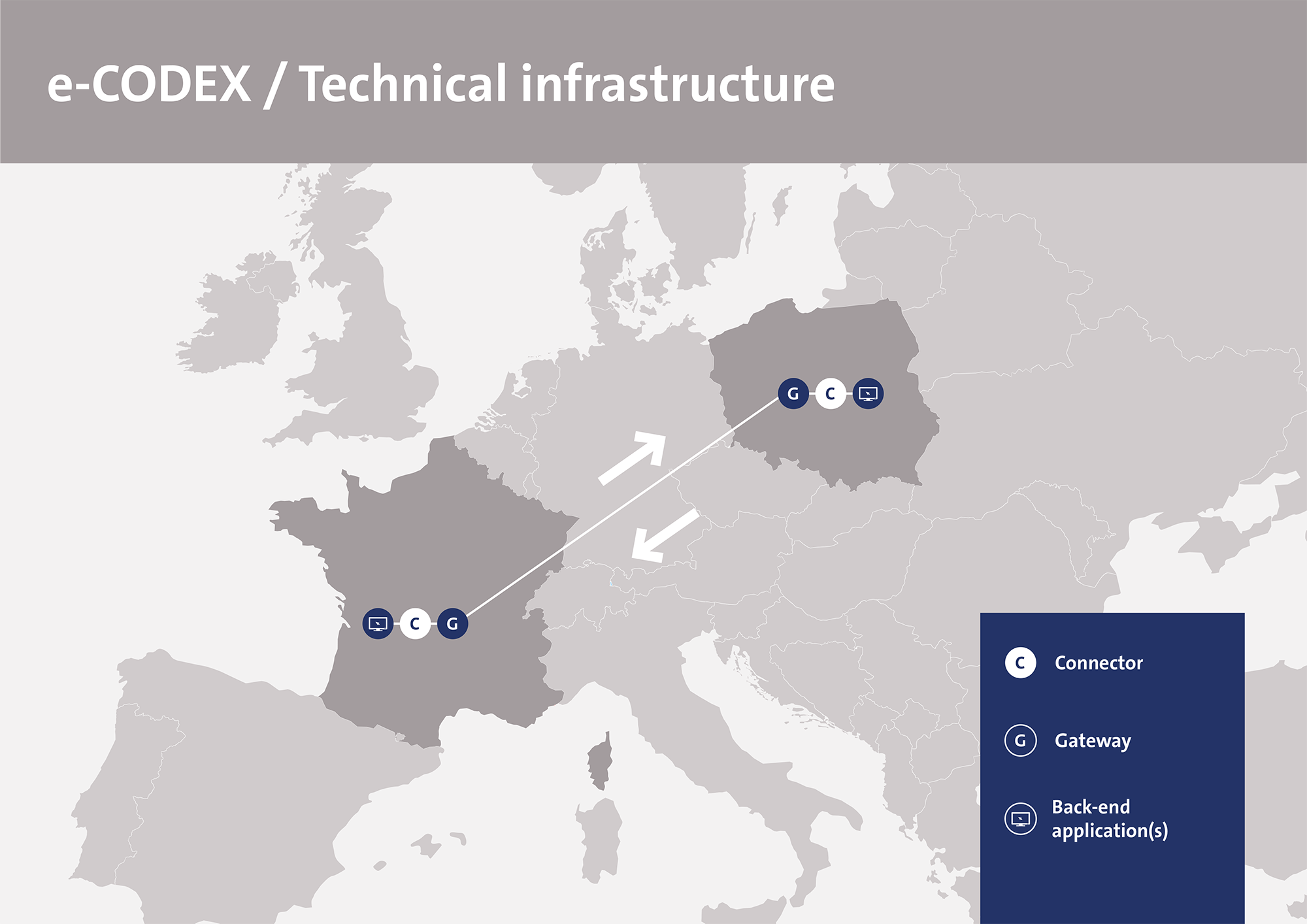 e-CODEX Technical infrastructure: cross-border communication